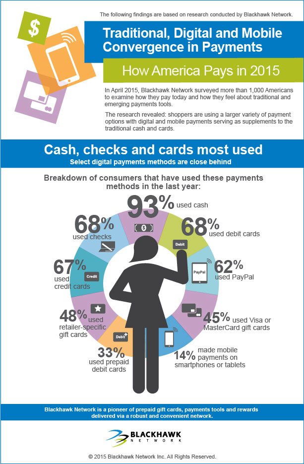 Cash, checks and cards most used