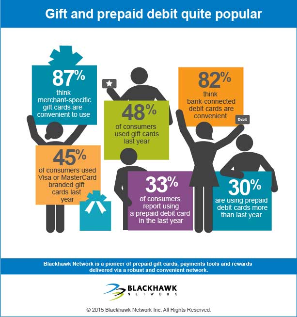 Gift and prepaid debit card quite popular