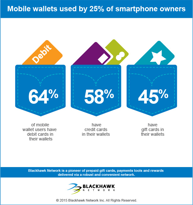 Mobile wallets used by 25% of smartphone owners