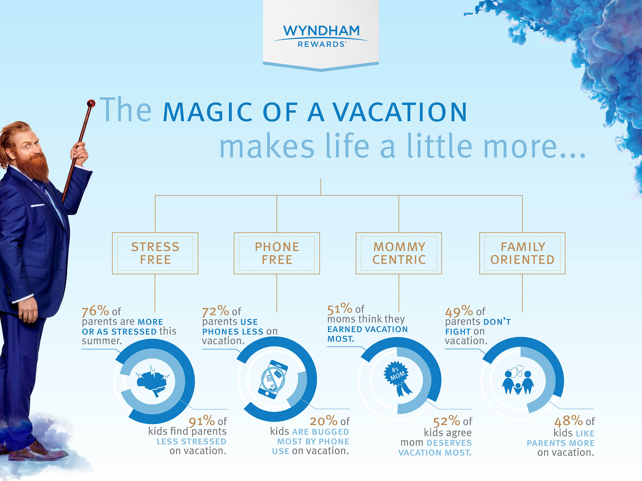 Sit back relax and leave the planning to the kids for The wyndham