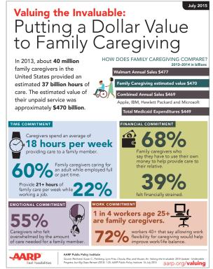 Infographic: Putting a Dollar Value to Family Caregiving