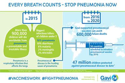 Gavi Infographic Pneumonia 2015
