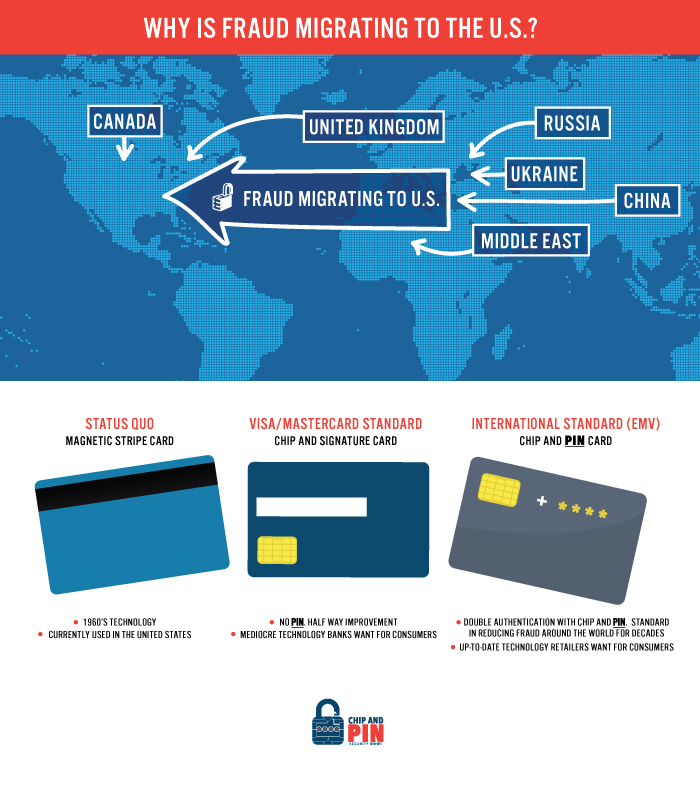 Why Is Fraud Migrating To The U.S.?