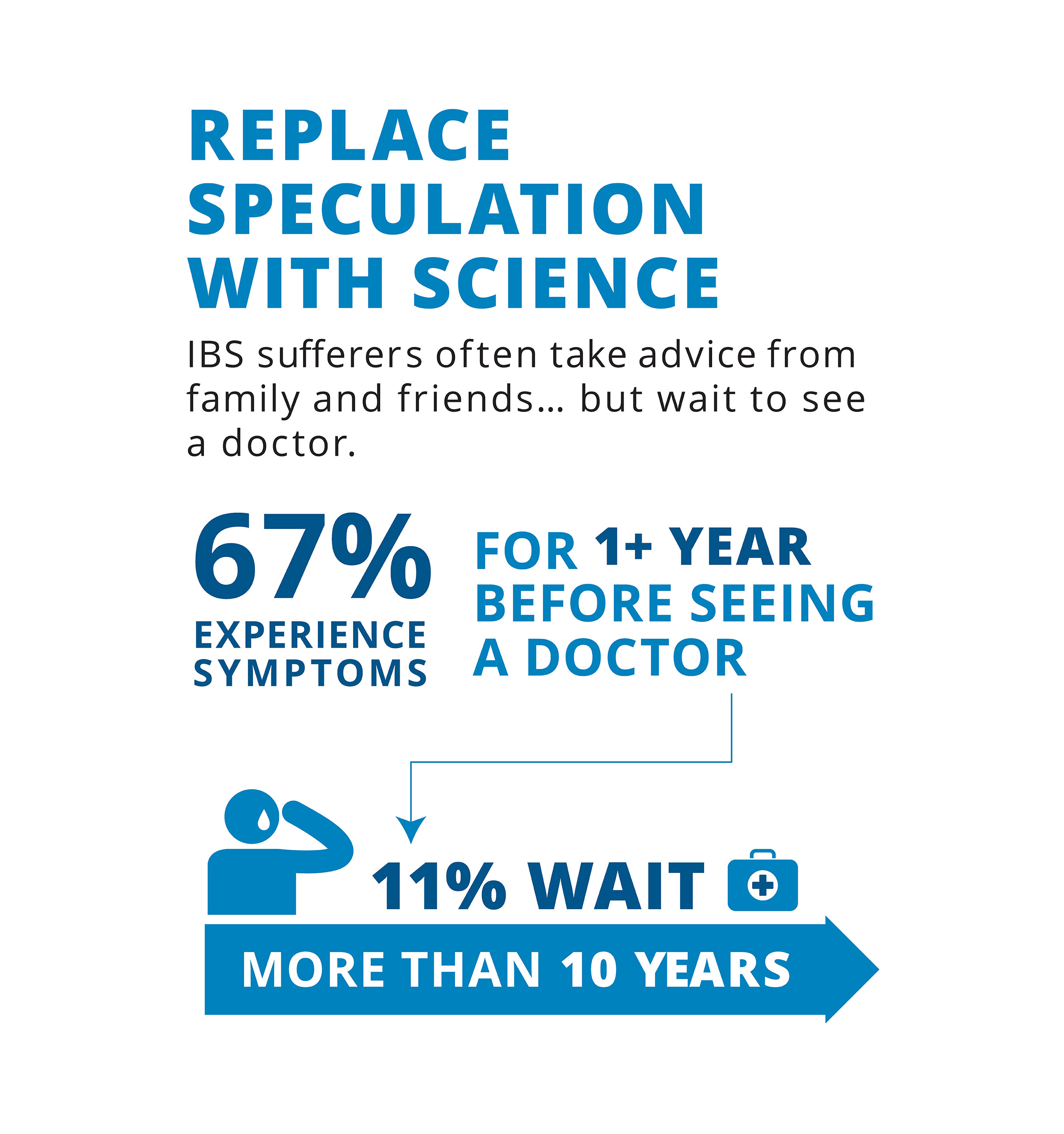 "Replace Speculation with Science: The ""IBS in America"" survey found that many people who suffer from IBS symptoms are getting - and following - advice from their family and friends."