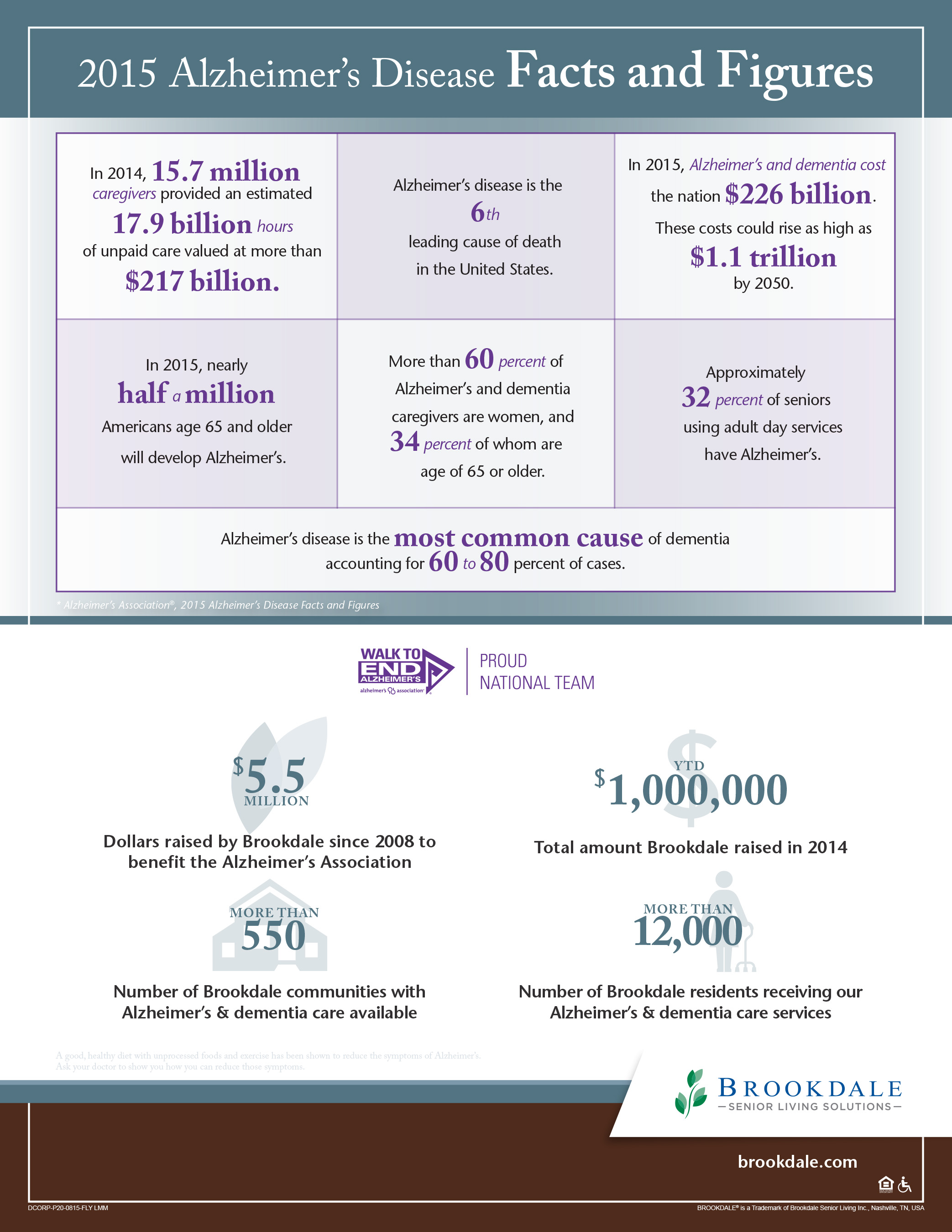 Alzheimer's Facts & Figures Infographic