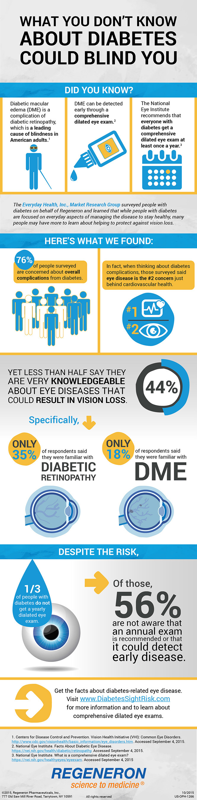 The Diabetes Eye Health Survey infographic shares key findings from the Diabetes Eye Health Survey conducted by Everyday Health, Inc. on behalf of Regeneron Pharmaceuticals.
