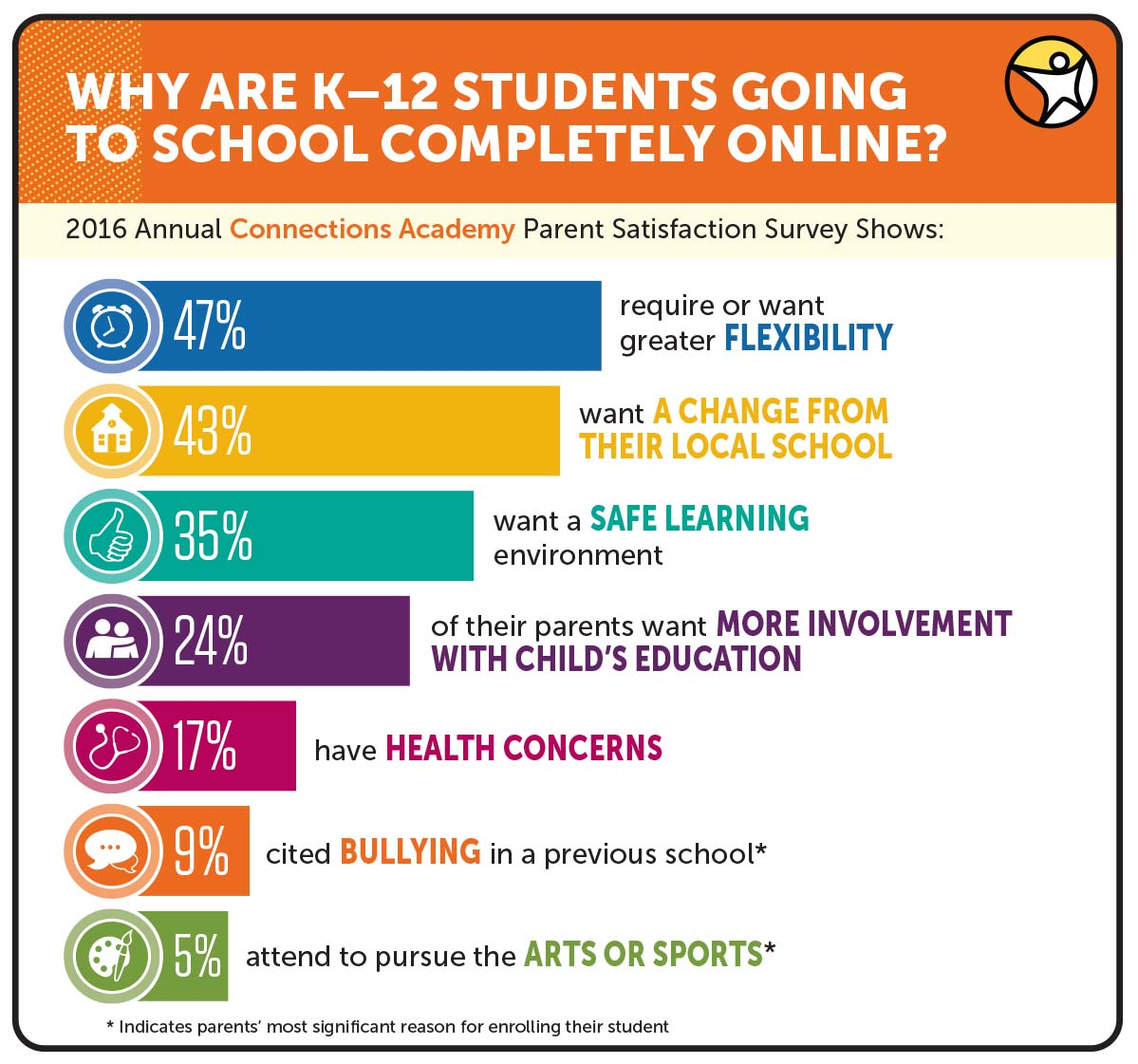 Parents share why their students are enrolled in K-12 full-time online school as part of the annual 2016 Connections Academy Parent Satisfaction Survey.
