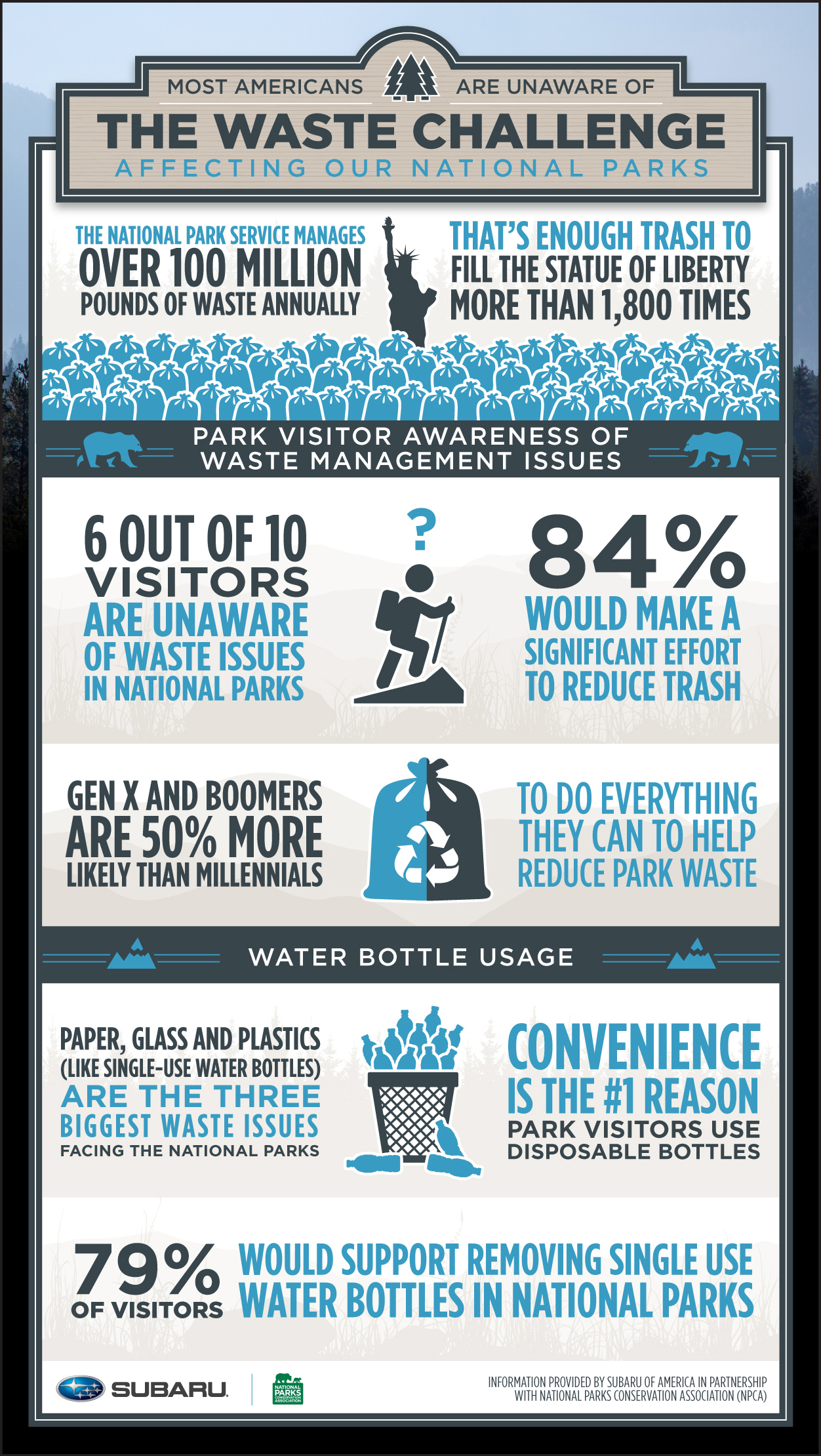 news study reveals lack awareness waste challenges facing national parks