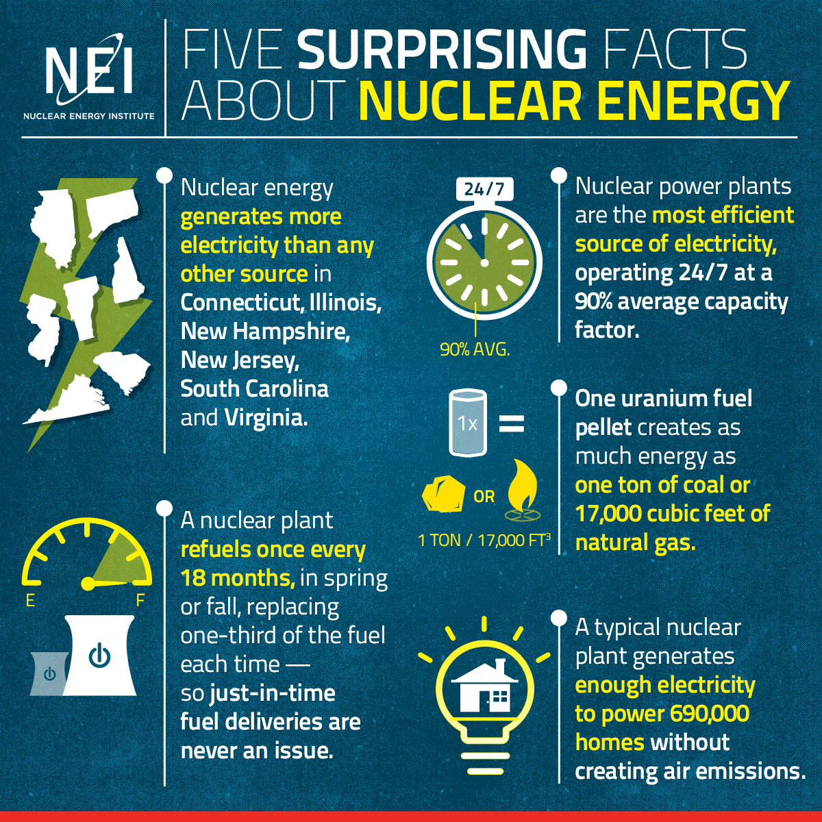 The importance of nuclear power in america