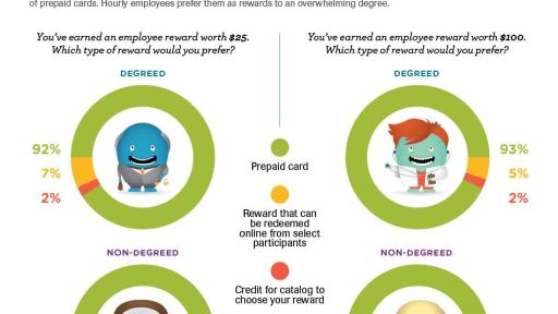 rewarding the hourly worker Why create a workplace reward system by sherrie scott reward programs encourage workers to provide exemplary customer service.