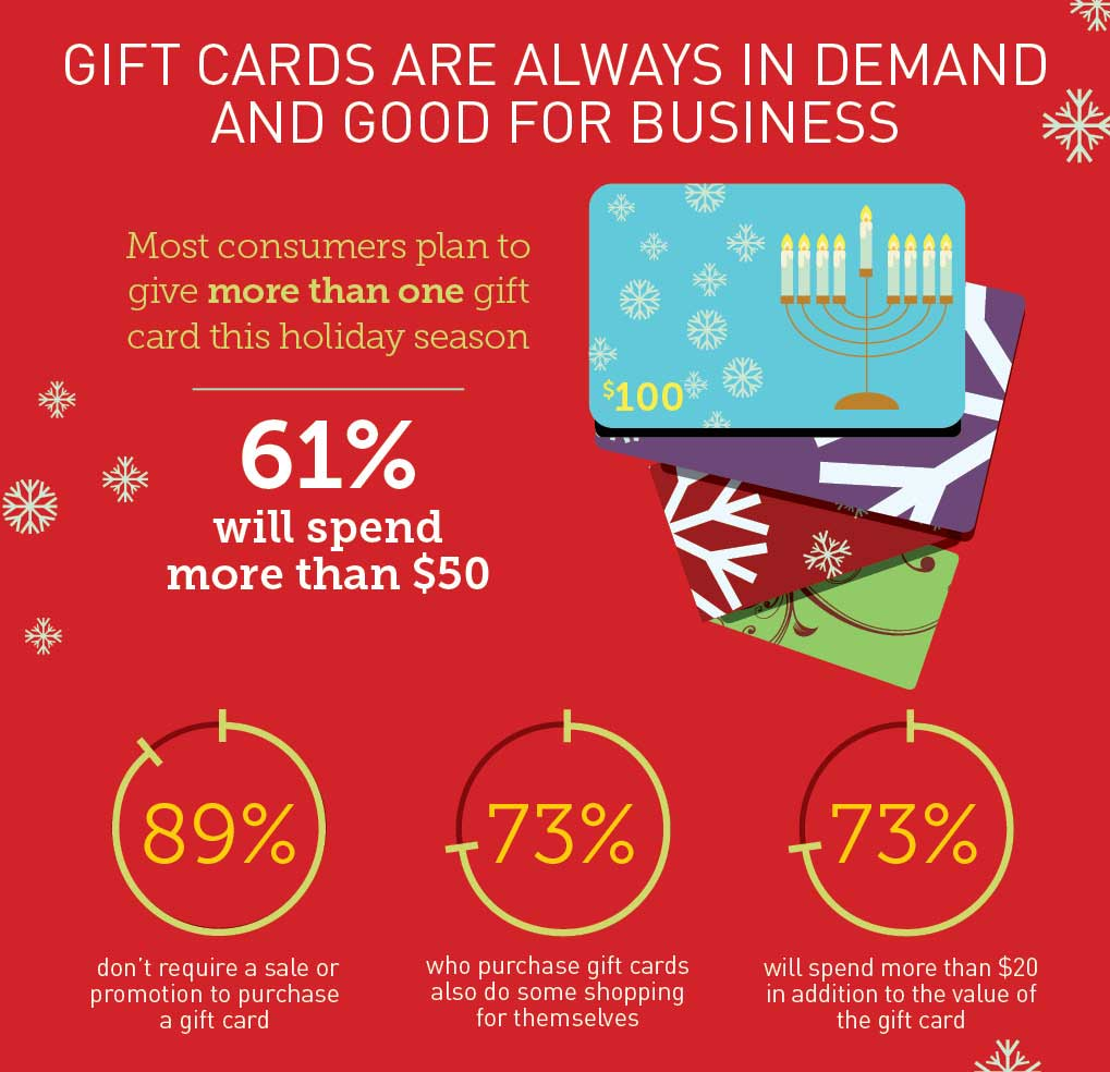Gift cards will be a top holiday ting choice again this
