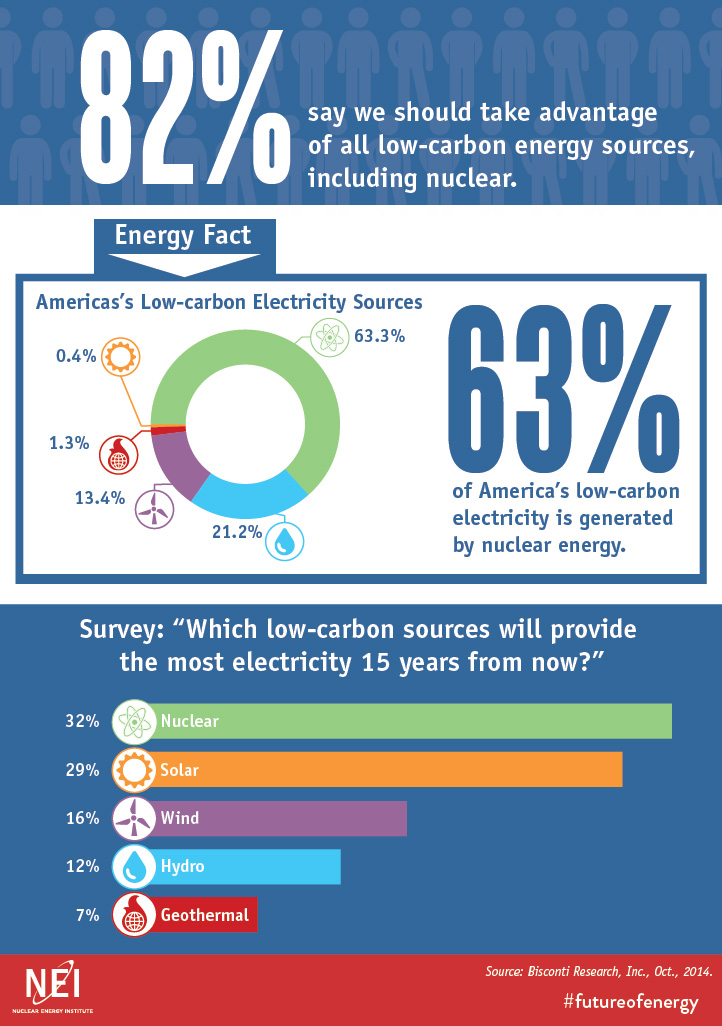 ACCORDING TO 2014 POLL, 82% OF AMERICANS SAY NUCLEAR NEEDS TO BE IN NATION'S ENERGY MIX.