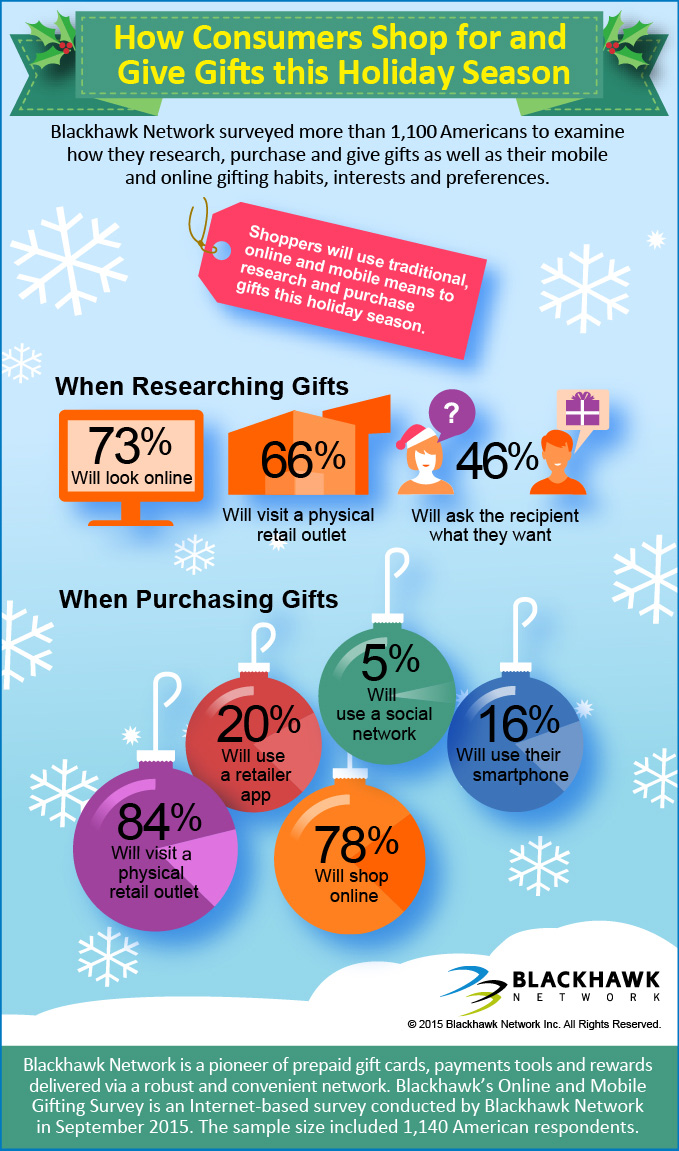 Blackhawk Network Survey Reveals Consumers Will Converge Traditional, Digital and Mobile Gifting Methods This Holiday Season