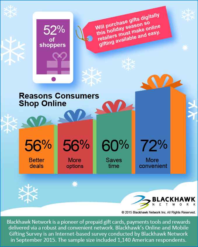 Reasons why consumers shop online
