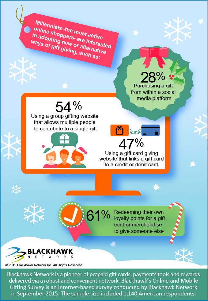 Millennials are interested in new ways of gift giving