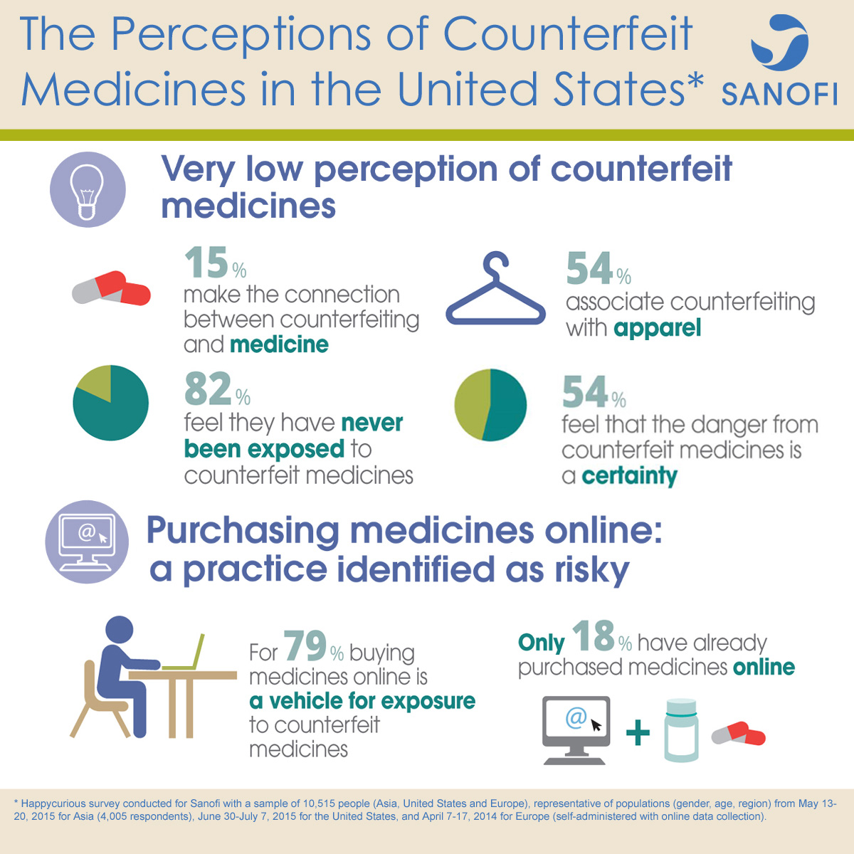 U.S. Counterfeit Medicines Survey Infographic