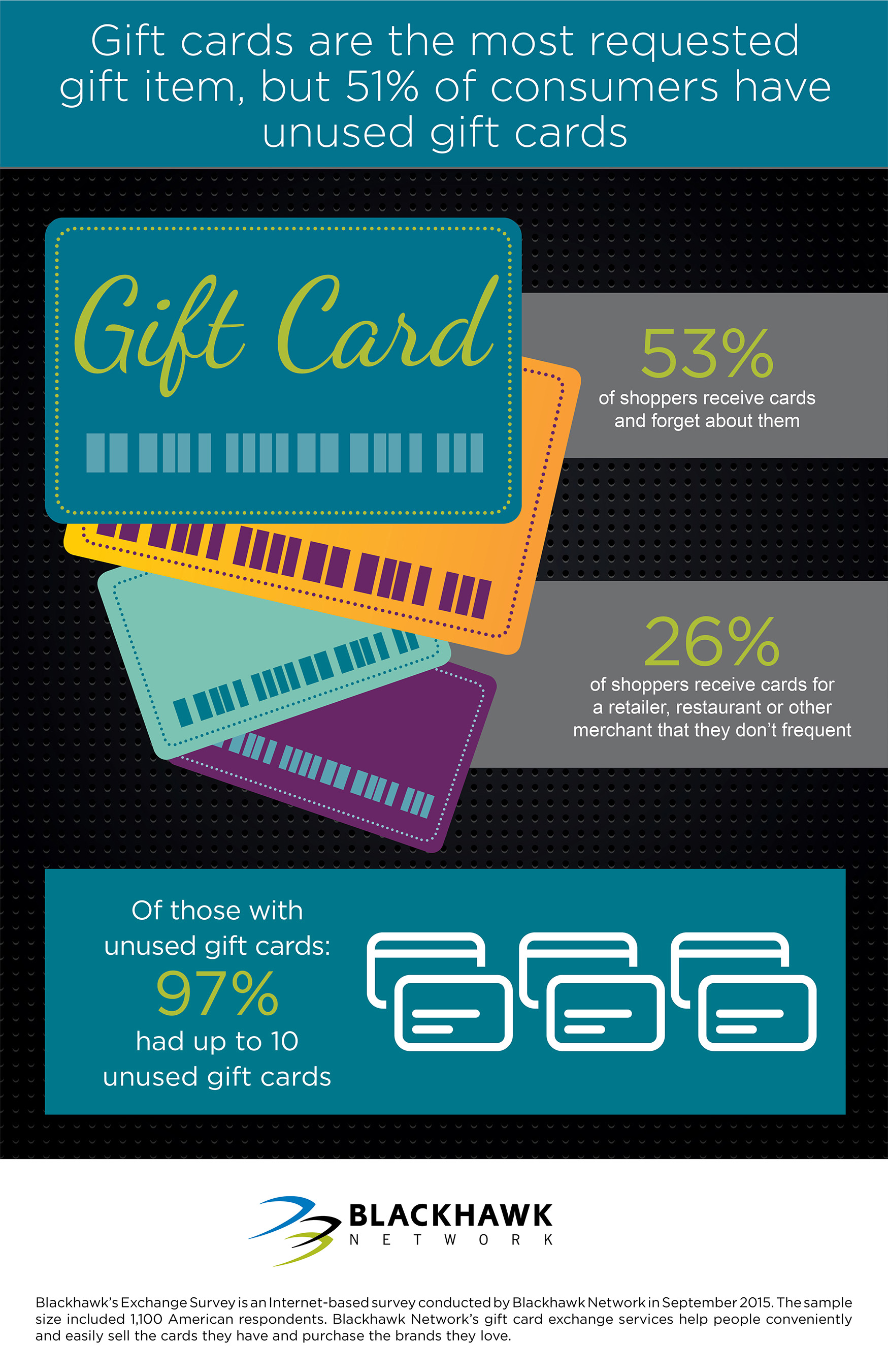 Gift cards are the most requested gift item, but 51% of consumers have unused gift cards