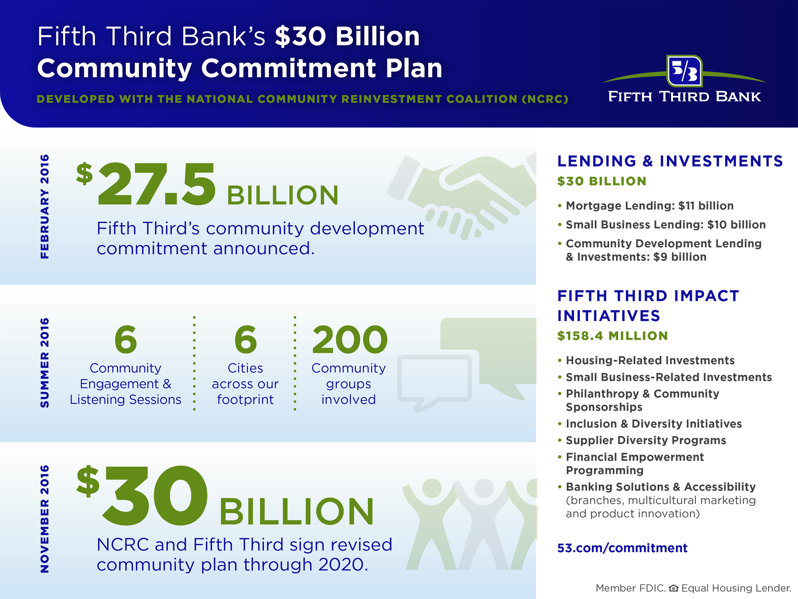 Fifth Third Bancorp And Ncrc Announce Community Development Plan