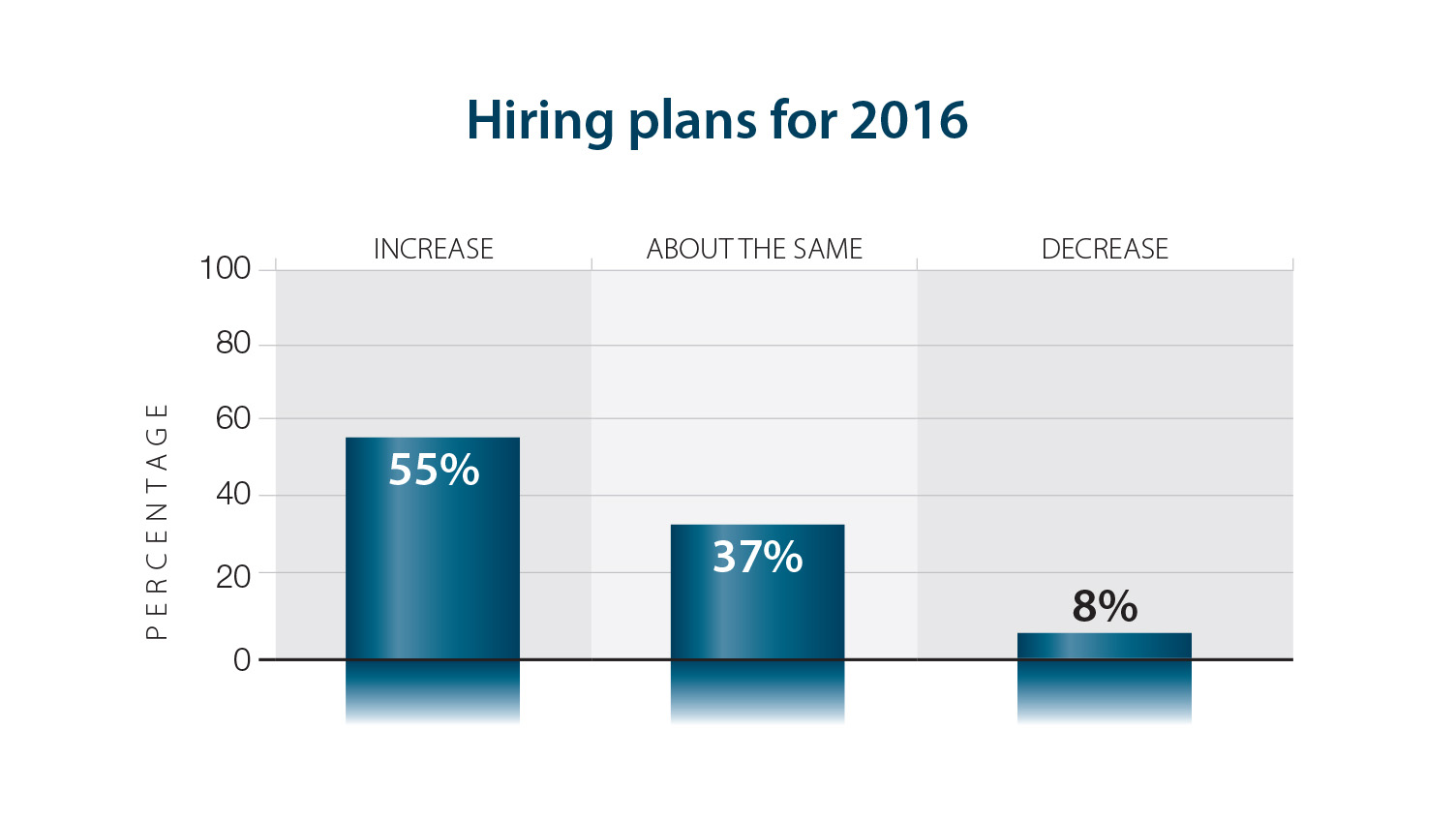 CEO hiring plans for 2016
