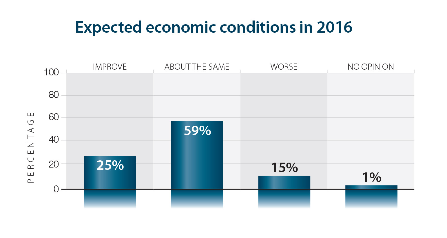 Expected economic conditions in 2016
