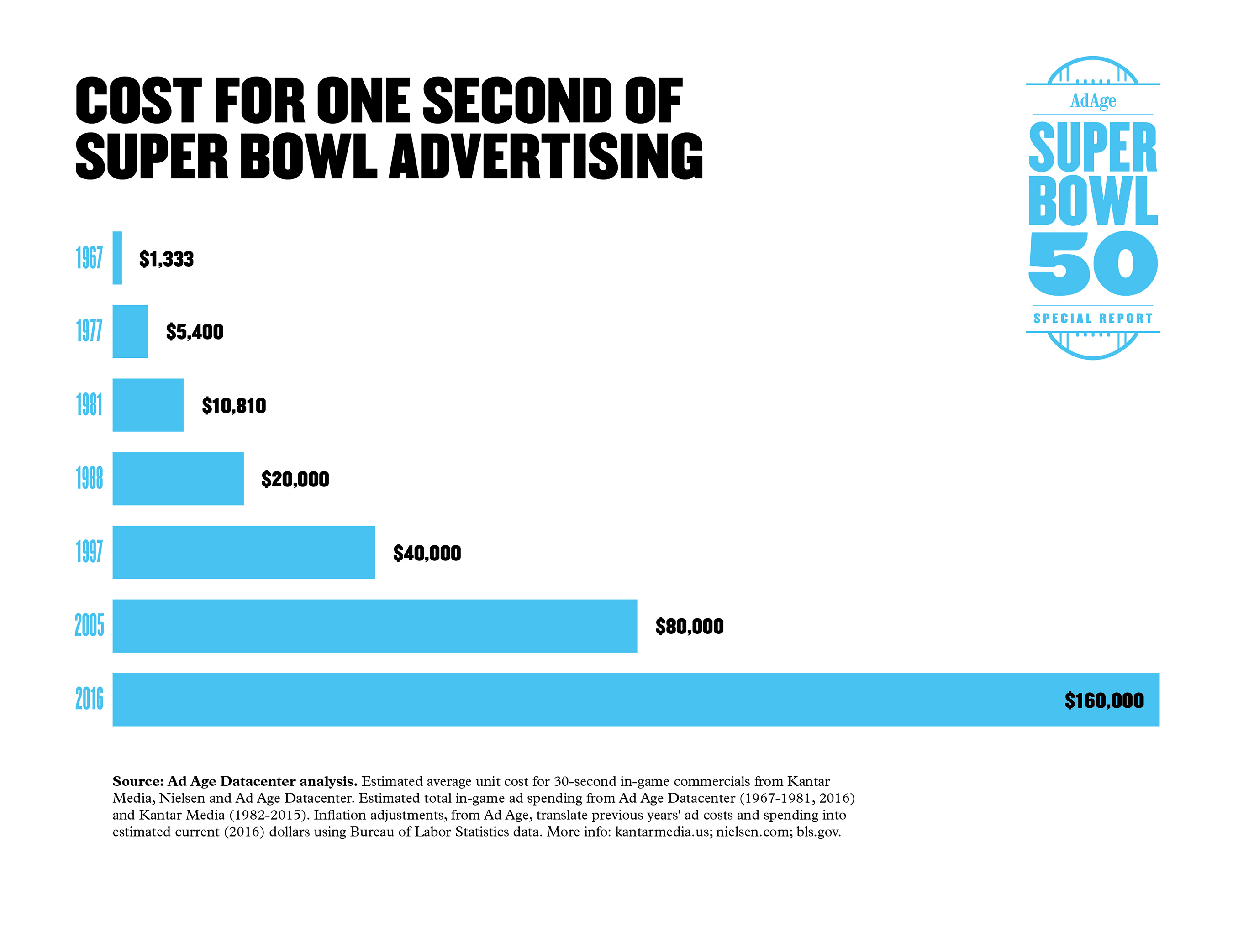 Graphic: Cost for One Second of Super Bowl Advertising