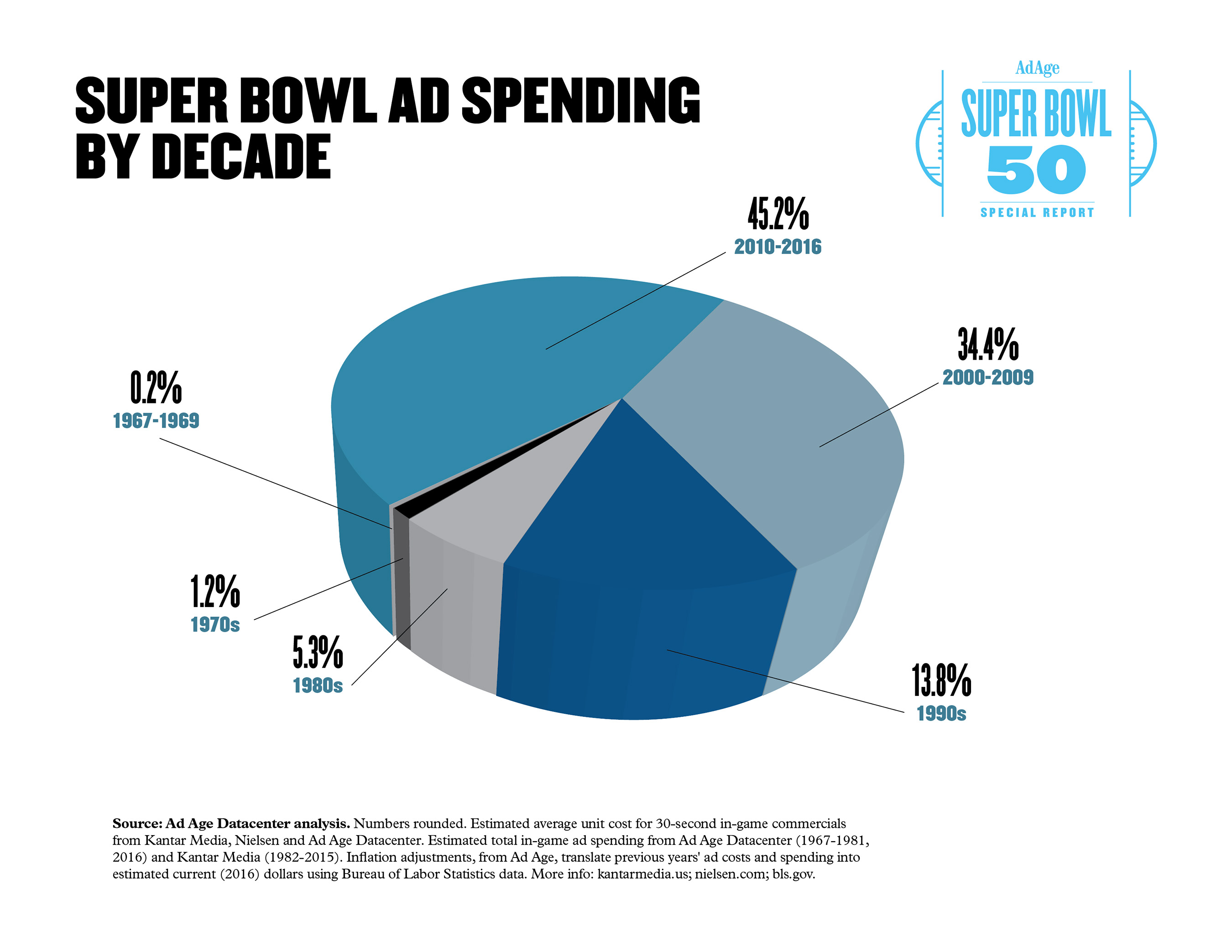 Graphic: Super Bowl Ad Spending by Decade