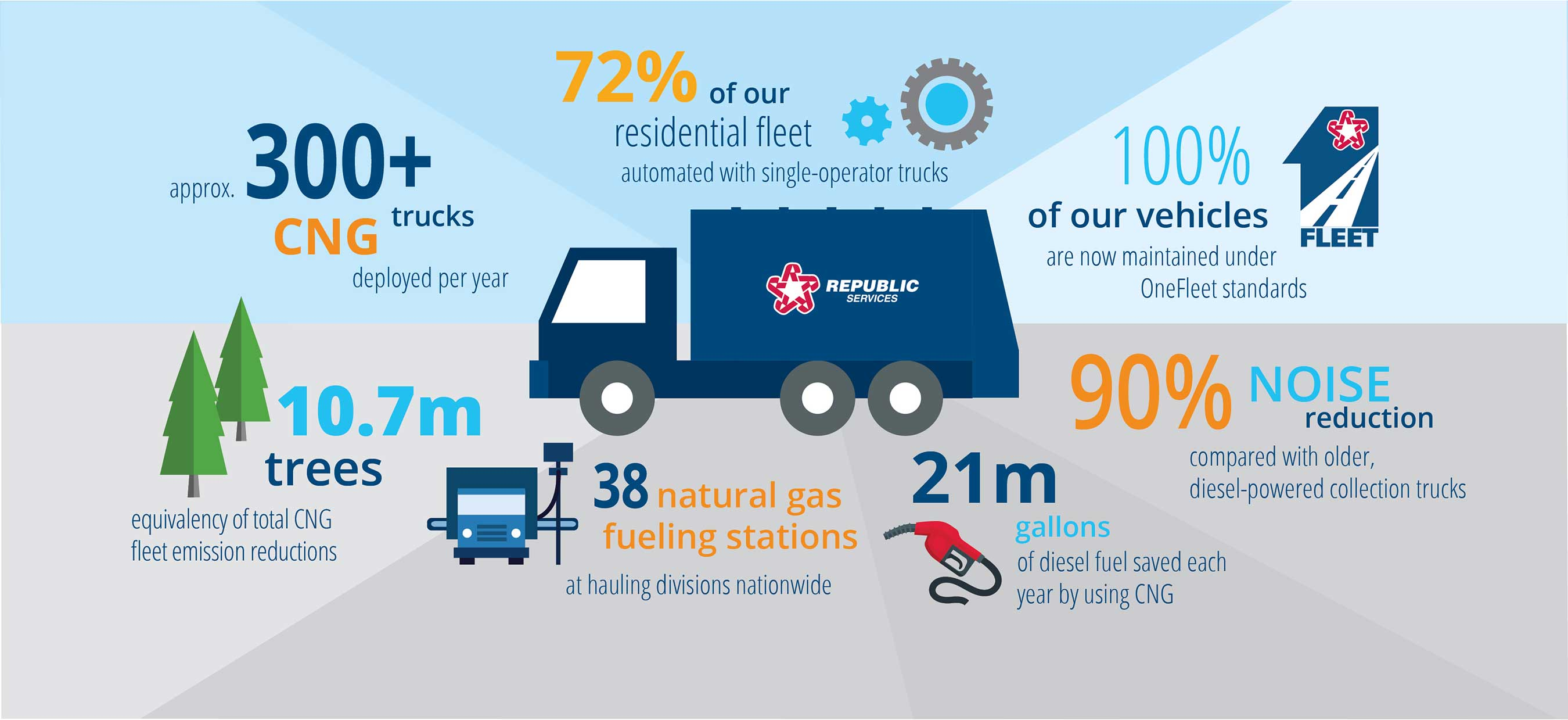 Republic is leveraging alternative fuels and fleet innovation to help preserve our Blue Planet.