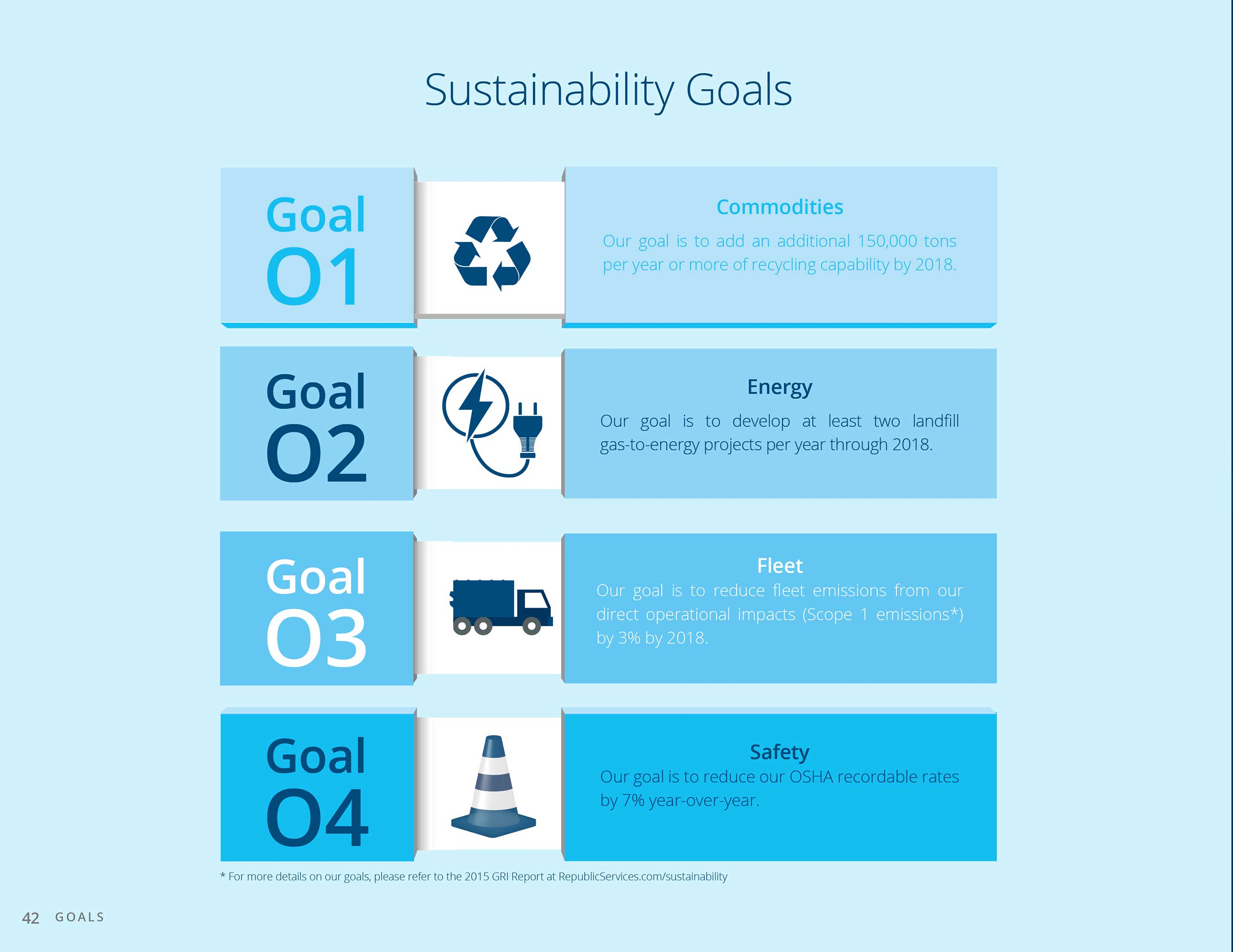 Republic's Sustainability Goals: increasing recycling capabilities, adding landfill gas-to-energy projects, reducing fleet emissions and continuing to improve safety standards.