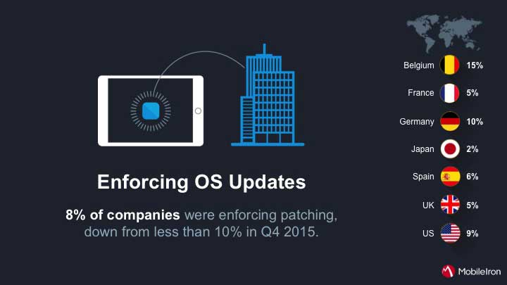 Just 8% of companies enforce mobile OS updates.