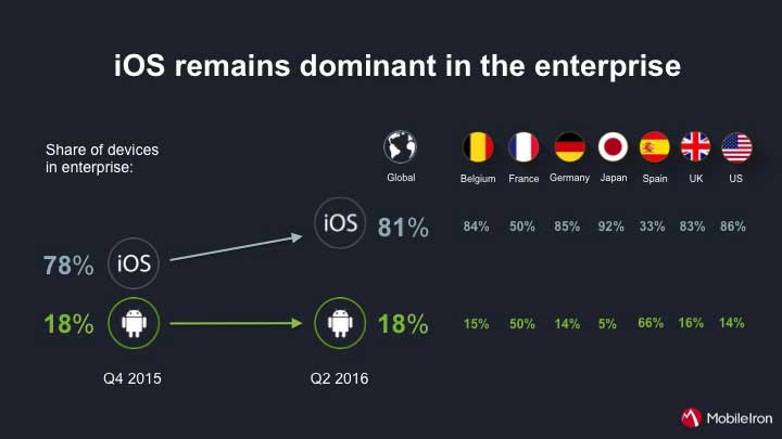 81% of devices under management by enterprises run iOS. 18% run Android.