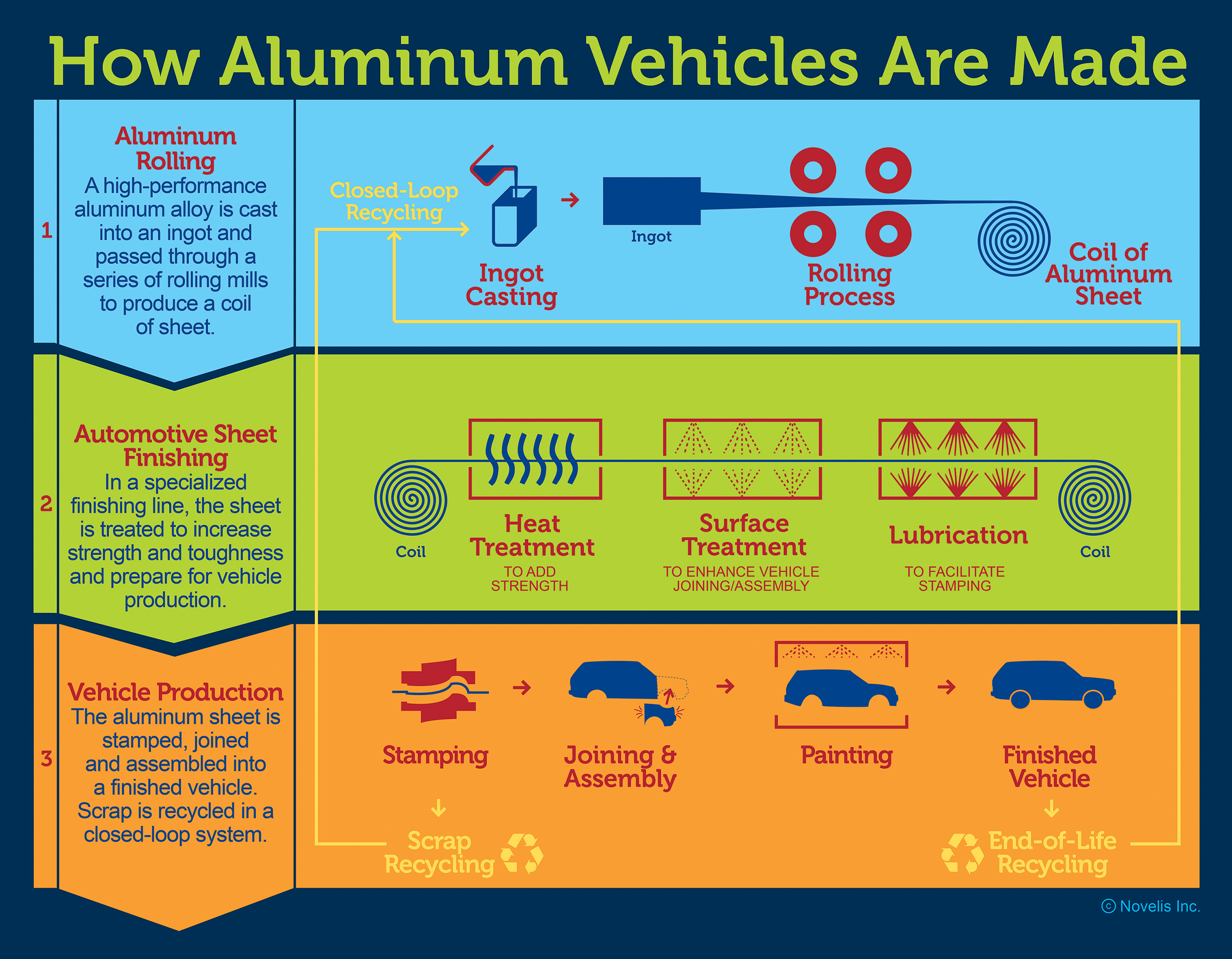 An infographic of the closed-loop manufacturing process for automotive aluminum sheet