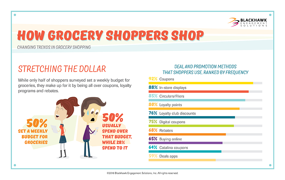 While only half of shoppers surveyed set a weekly budget for groceries, they make up for it by being all over coupons, loyalty programs and rebates.