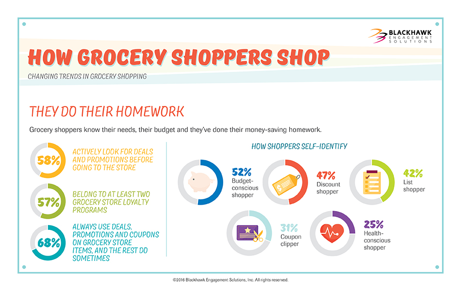 Grocery shoppers know their needs, their budget and they've done their money-saving homework.