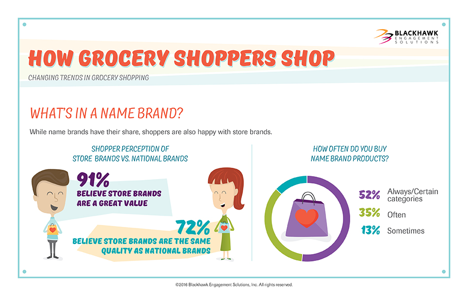While name brands have their share, shoppers are also happy with store brands.