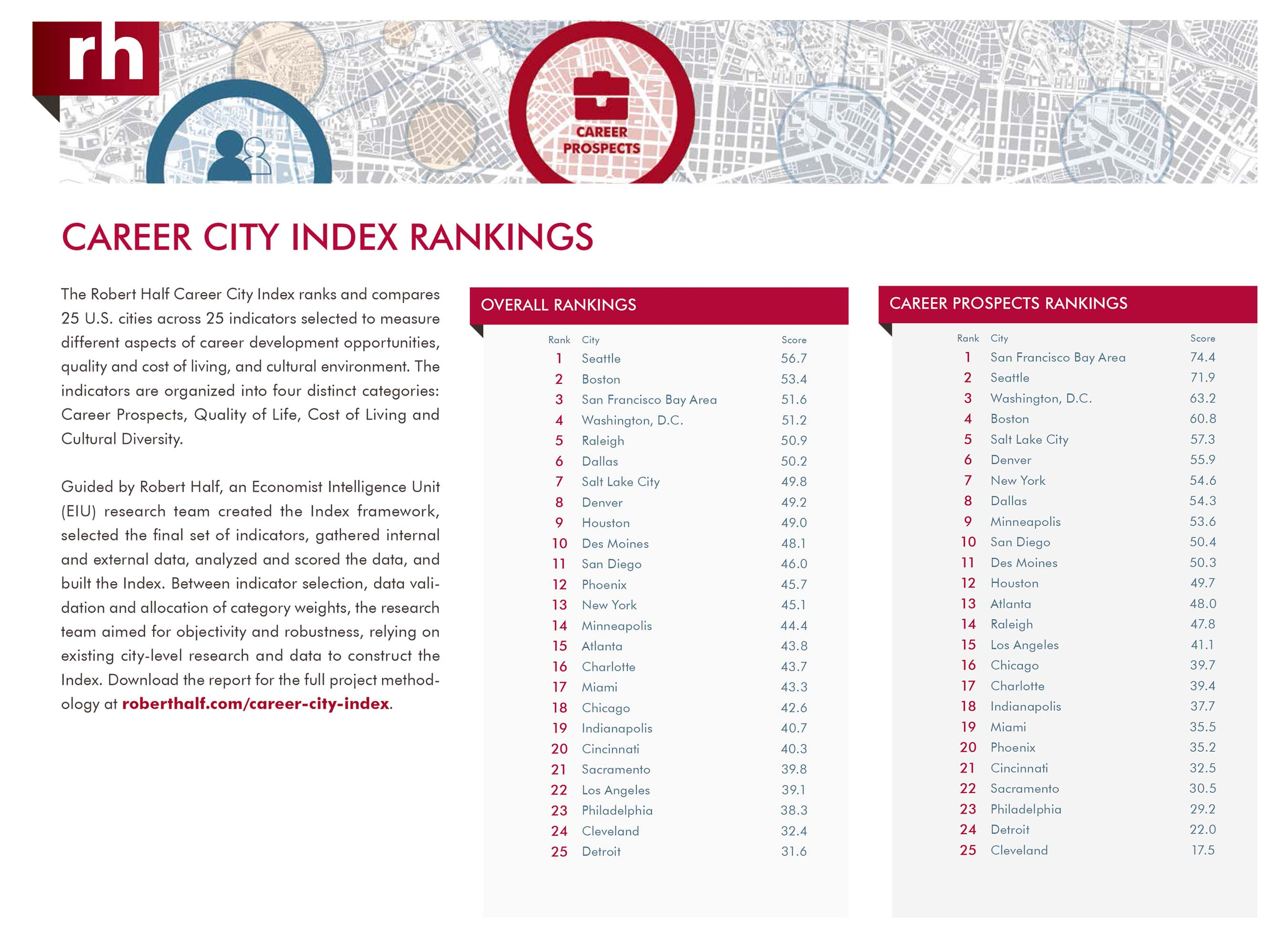 Career City Index Rankings