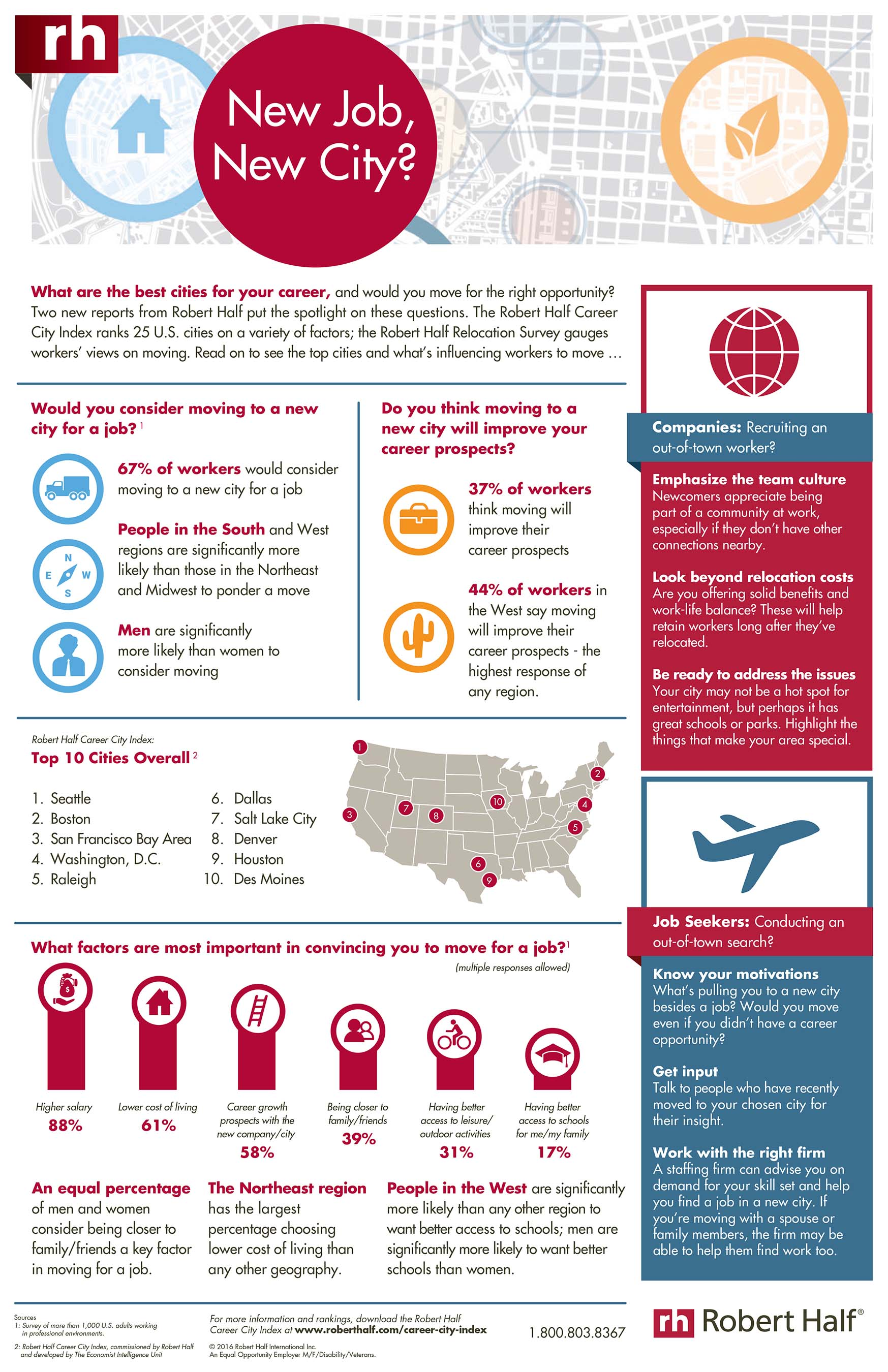 Career City Index Relocation Infographic