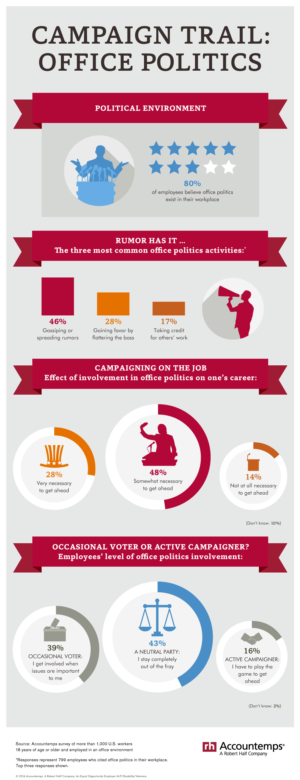 Eighty percent of workers believe office politics exist. Here's how they describe their involvement.