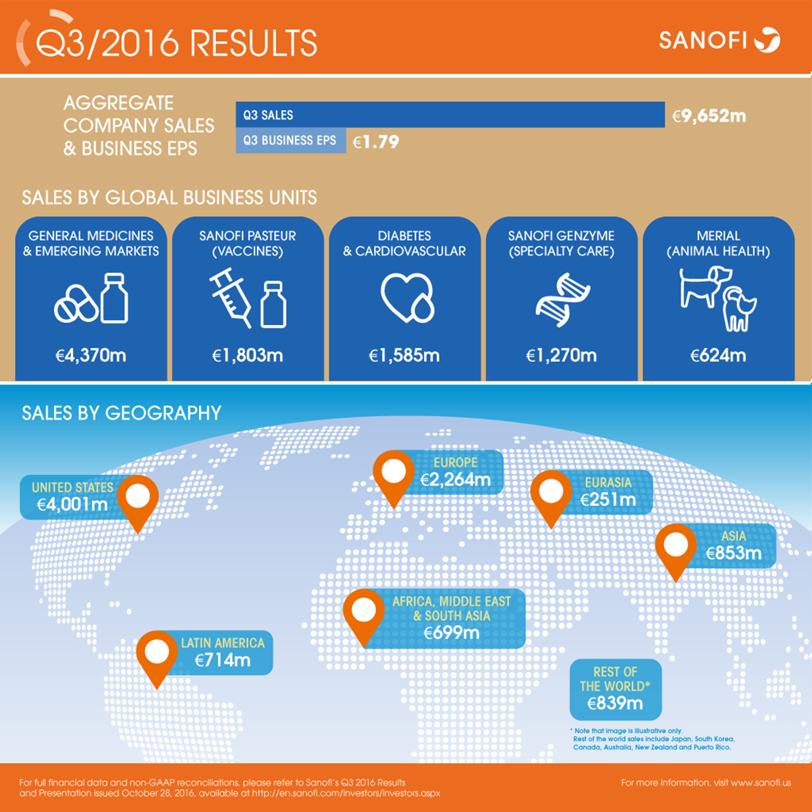 Sanofi Q3 2016 Earnings Results Infographic