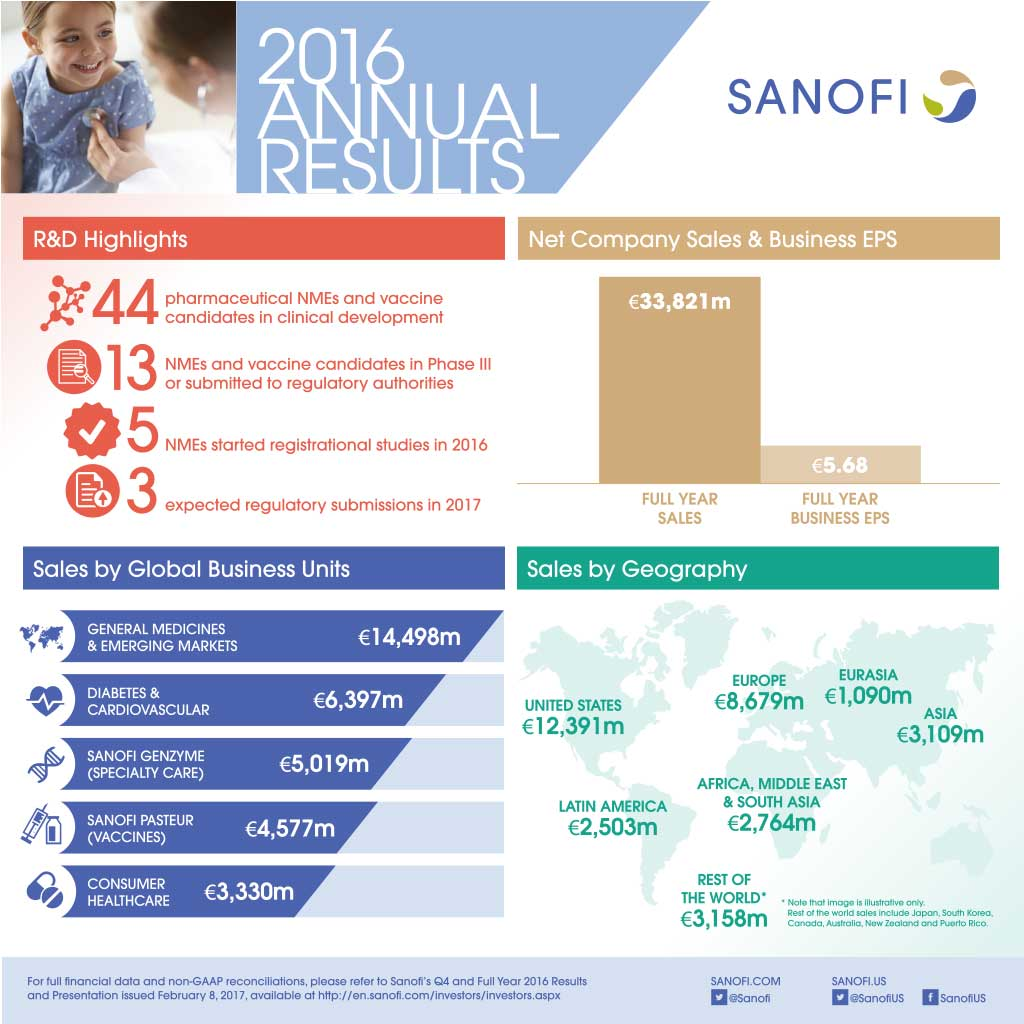 Sanofi Q4 and Full Year 2016 Earnings Results Infographic