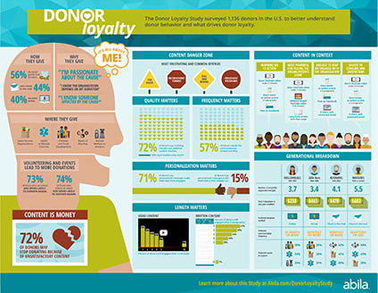 Donor Loyalty Study Infographic
