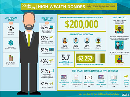 High-Wealth Donor Infographic