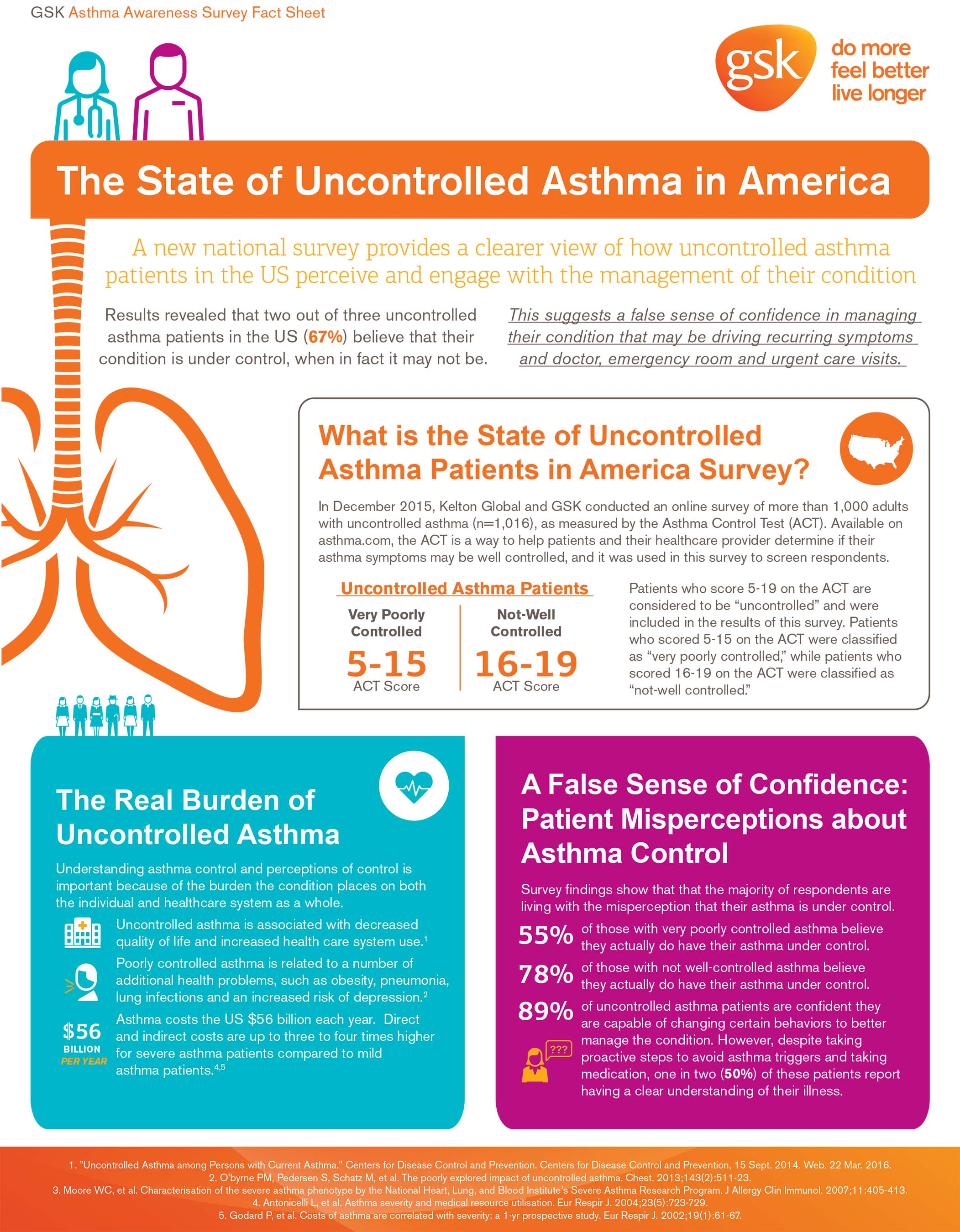 National survey of uncontrolled asthma patients finds majority mistakenly believe their asthma is under control