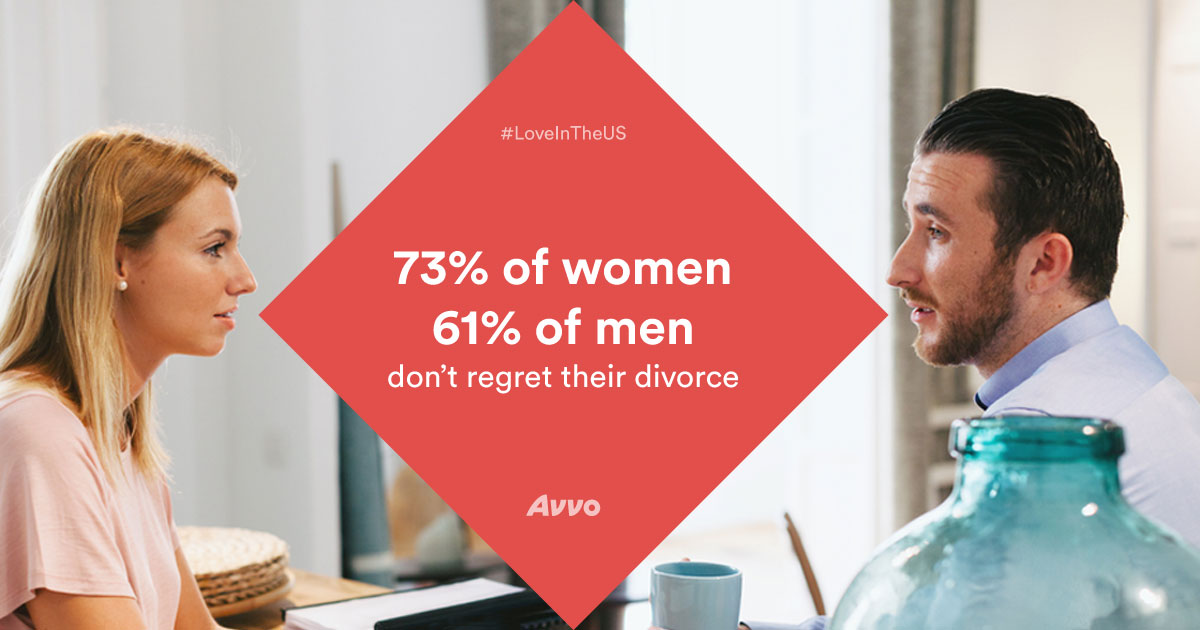 Women in failing marriages are less likely to regret divorce