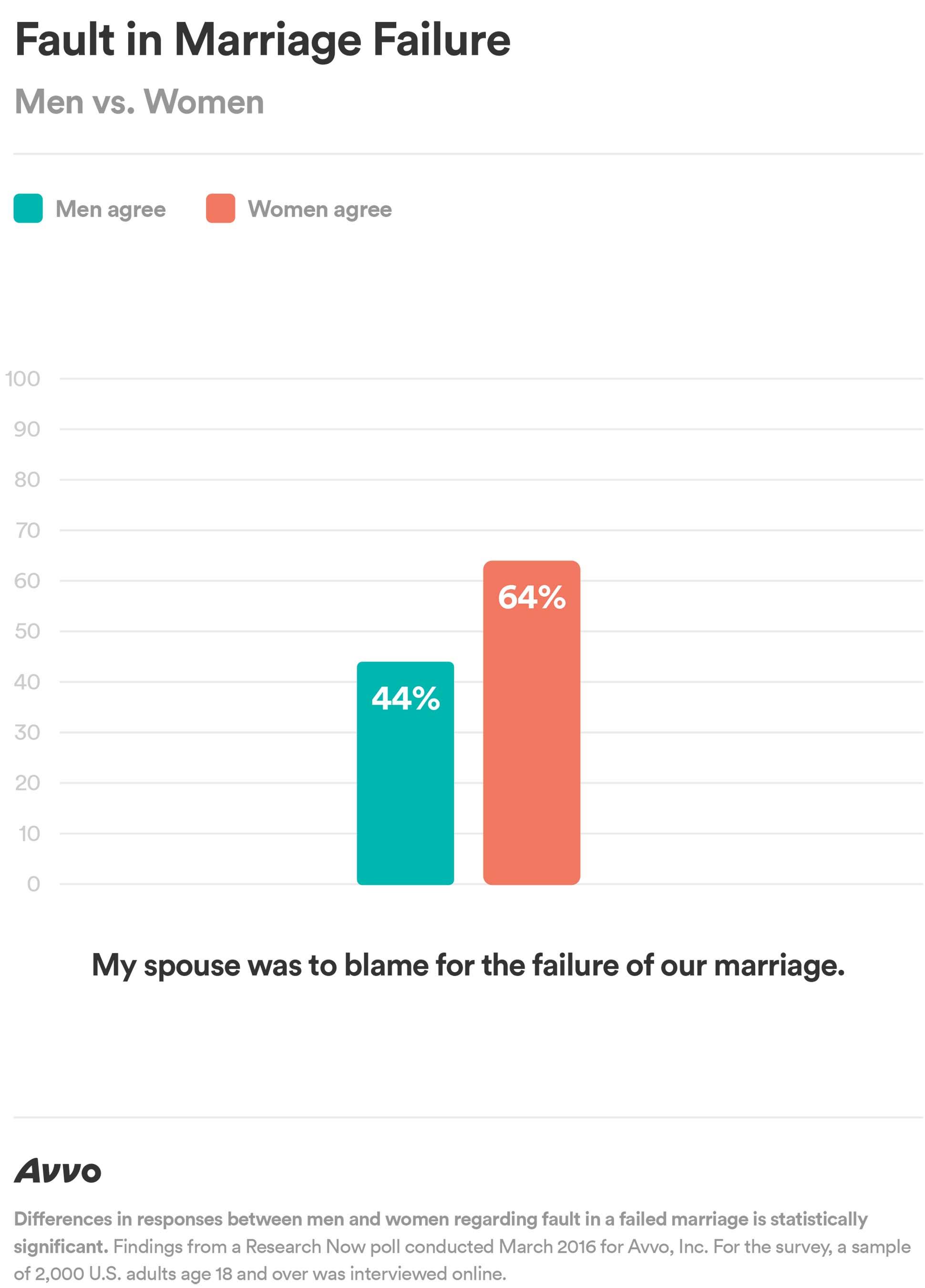 Fault in Marriage Failure – Men vs. Women