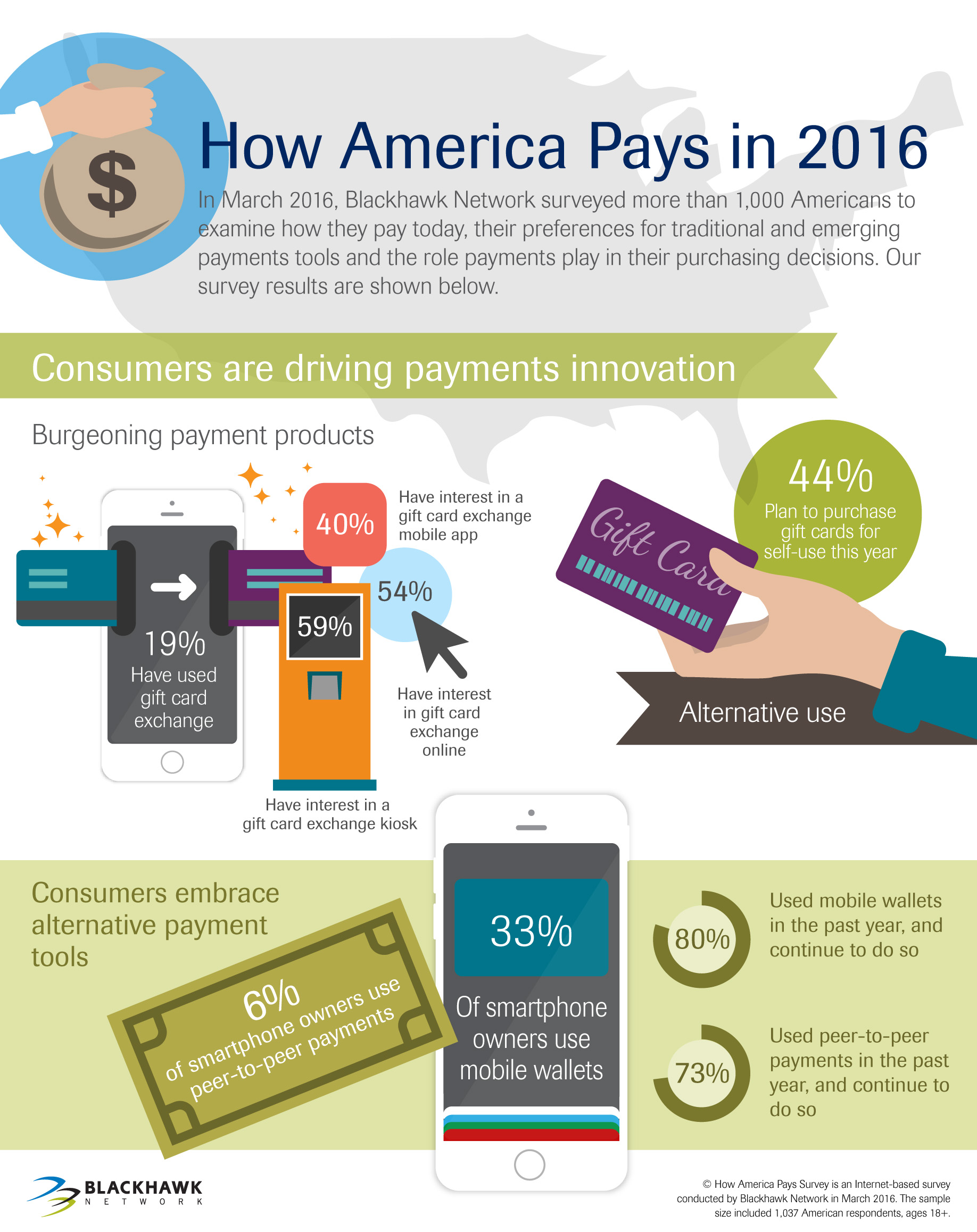 Consumers are driving payments innovation