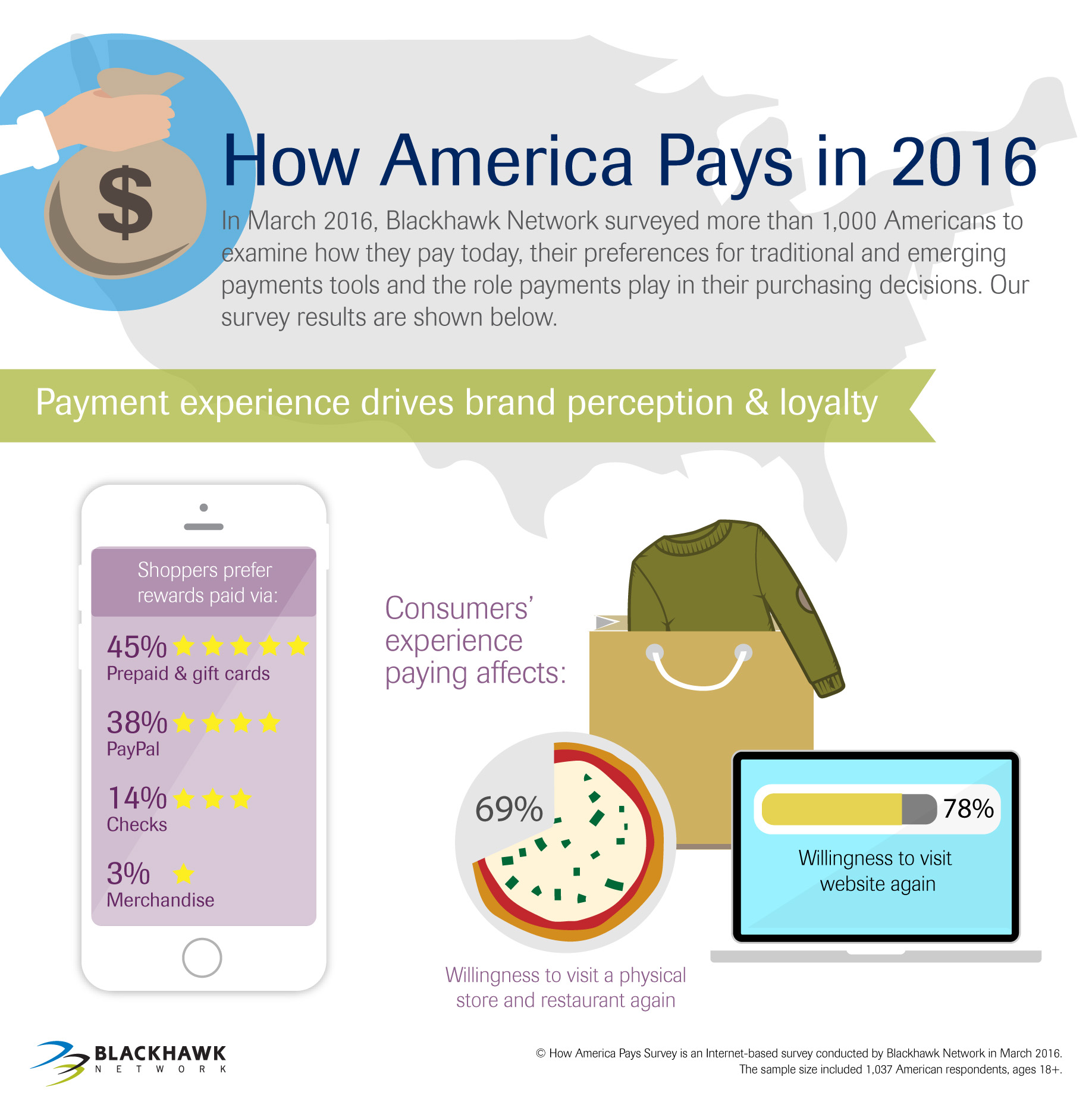 Payment experience drives brand perception and loyalty