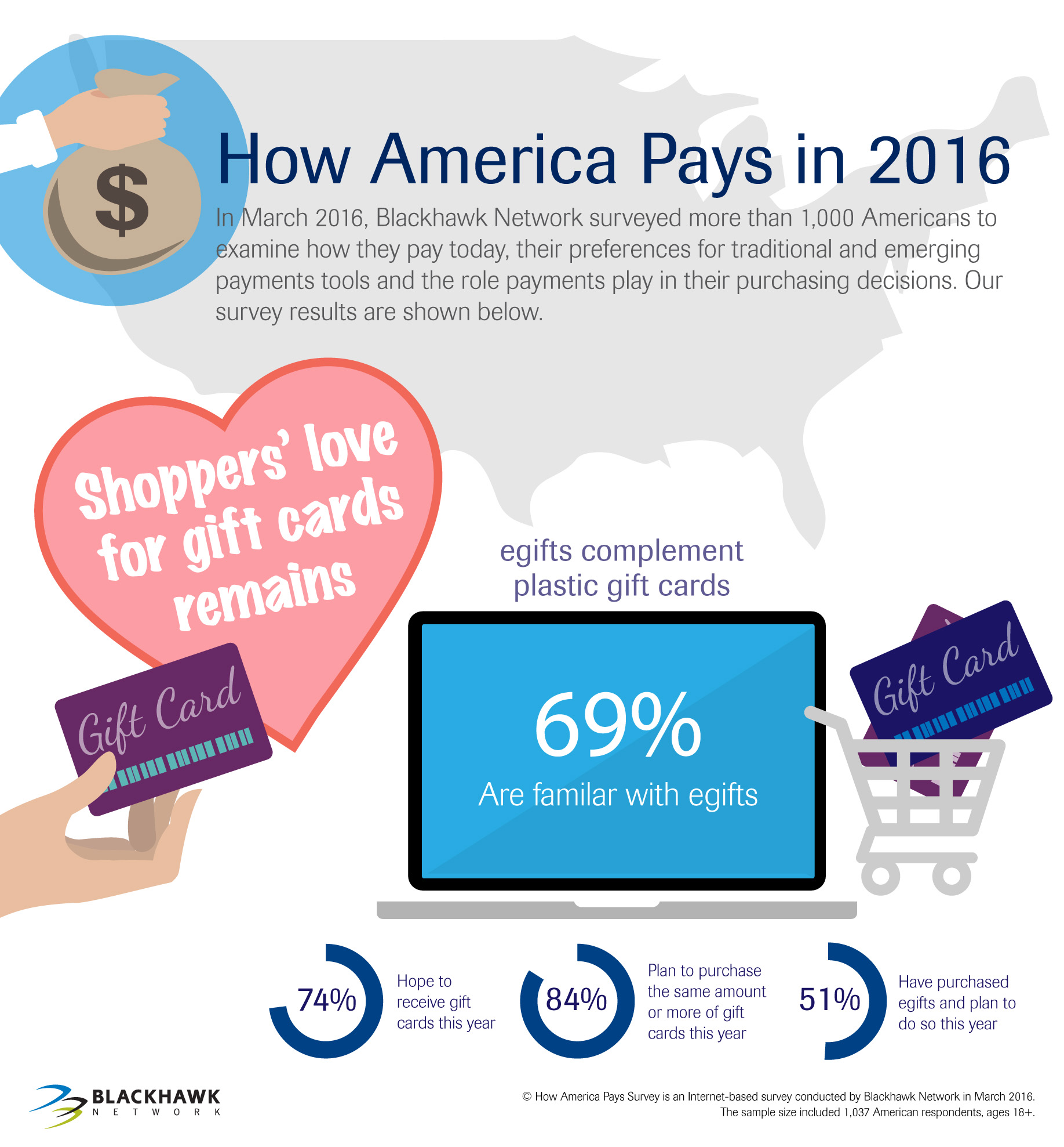 Shoppers' love for gift cards remains