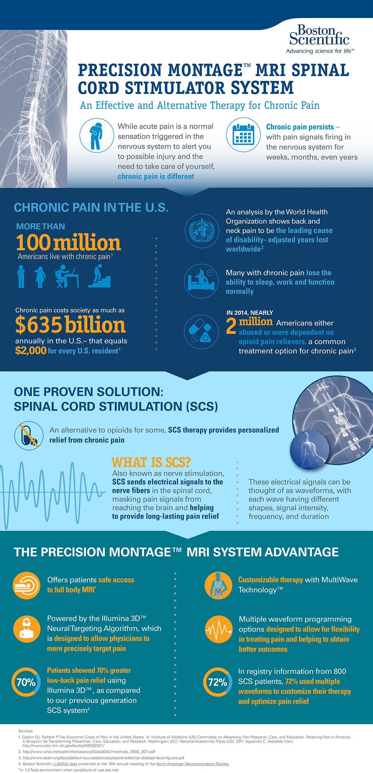 Precision Montage™ MRI SCS System Infographic: An Effective and Alternative Therapy for Chronic Pain