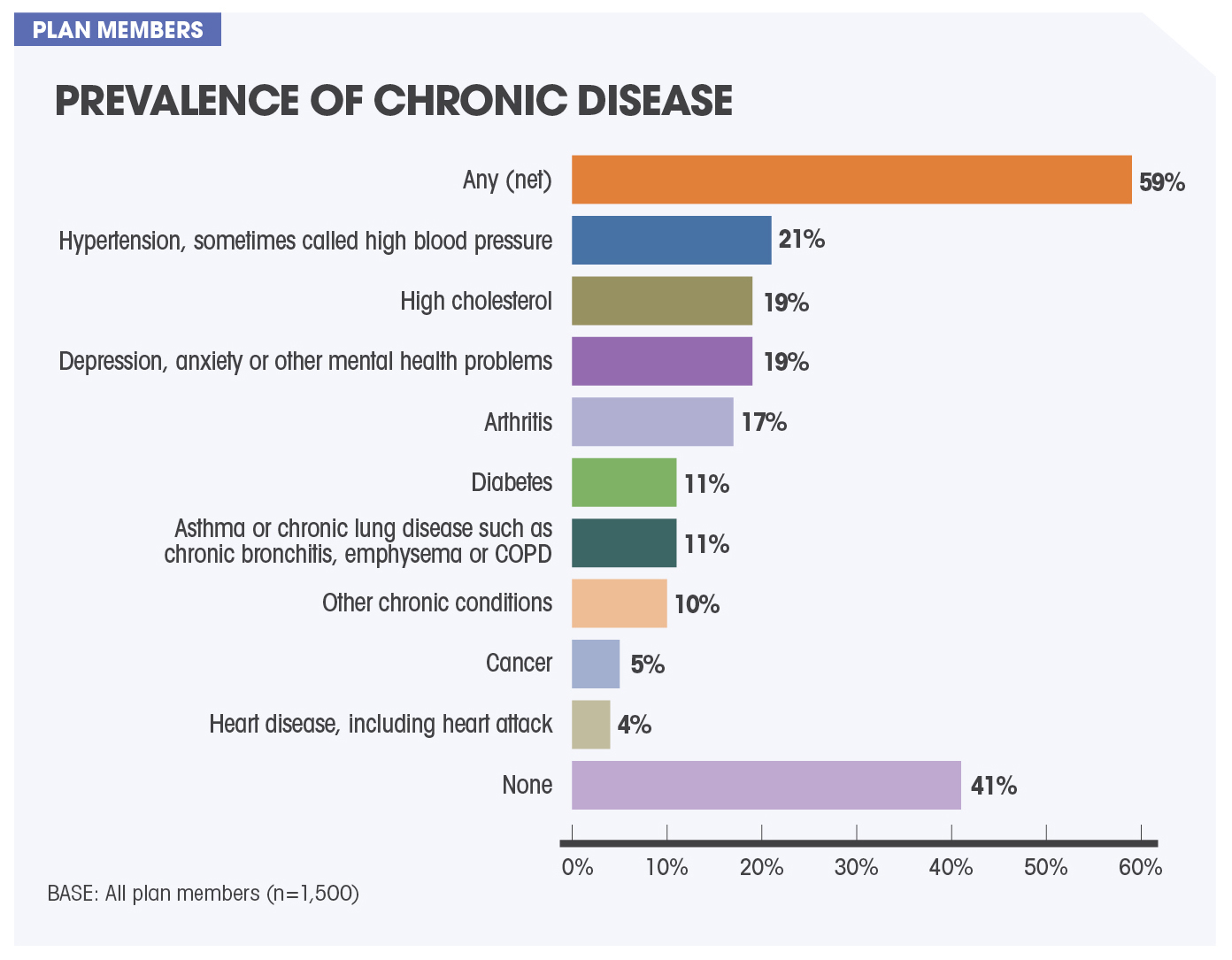 Epidemiology Of A Disease Patients With Moderate Chronic Kidney Disease Ckd The Epidemiology