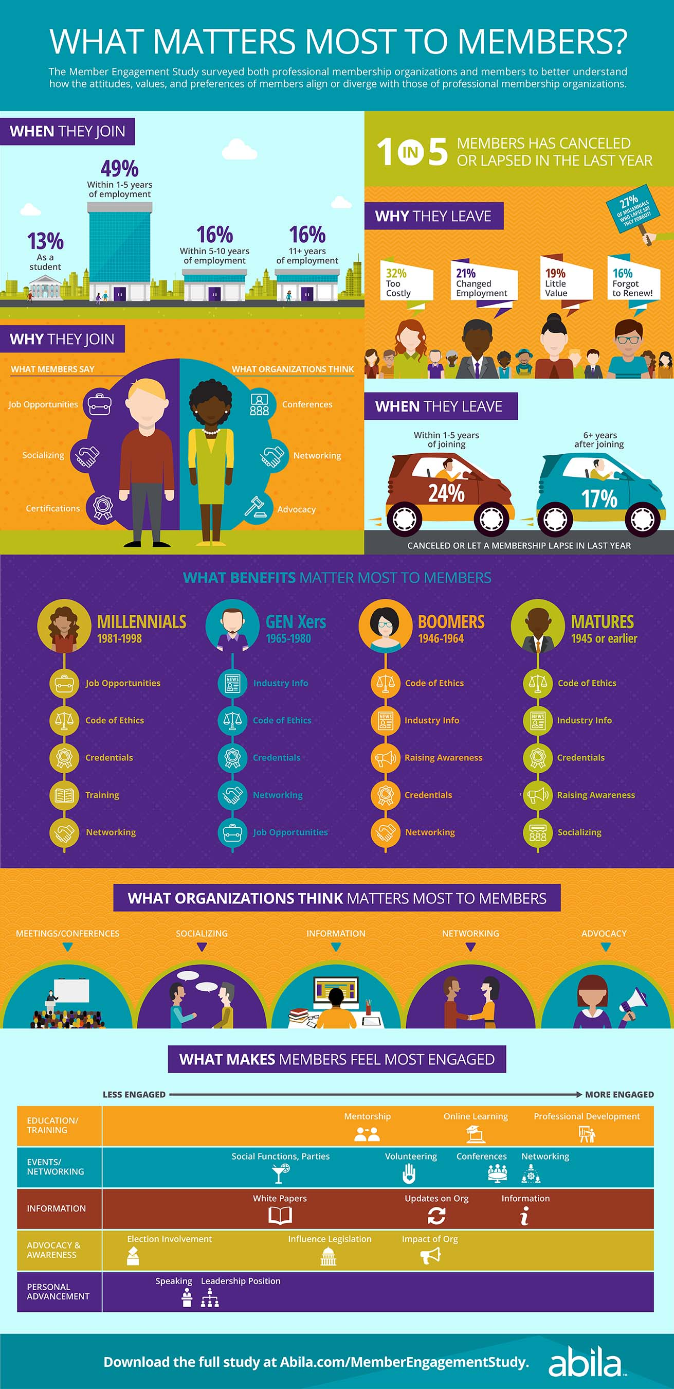 Abila member Engagement Study Infographic